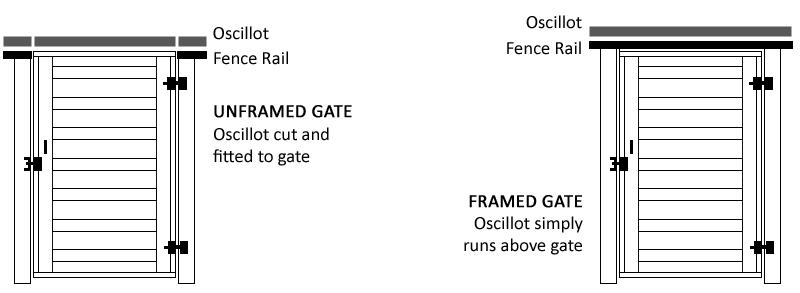 Framed and Unframed Gates